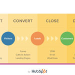 inbound marketing by hubspot