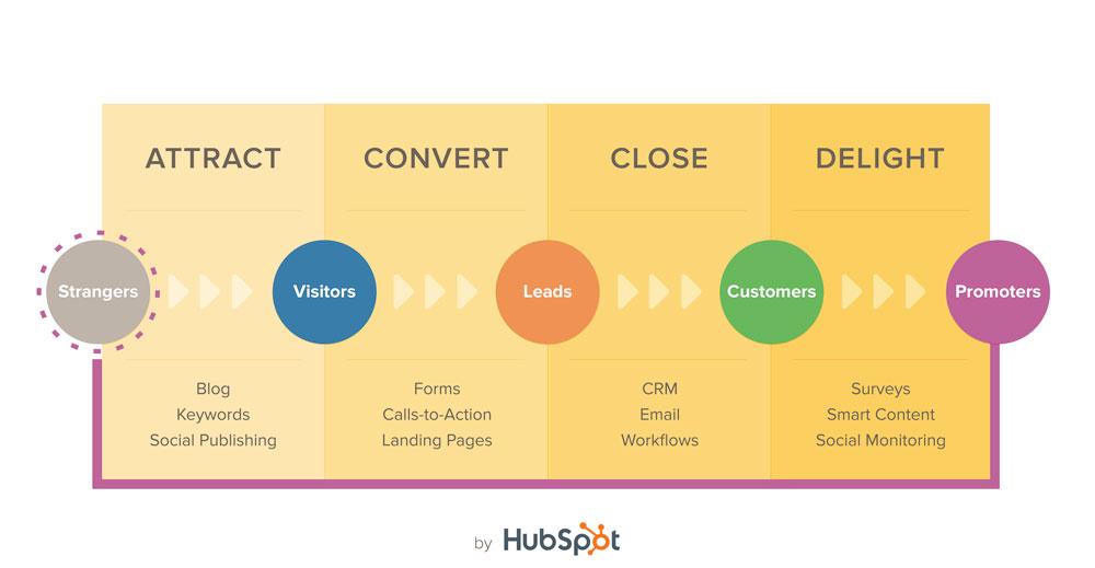 inbound marketing by hubspot